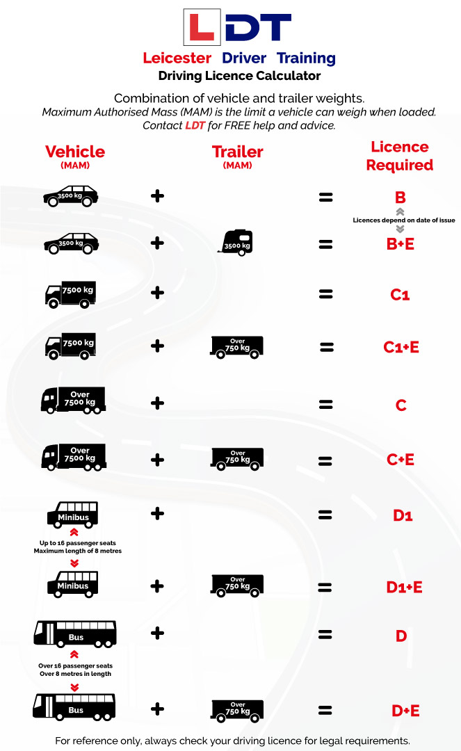 what driving licence required calculator infographic
