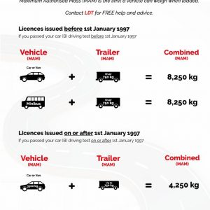 What Trailer Size & Weight can you Tow? | Infographic